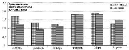 Рис. 2. Удельная среднемесячная выработка тепловой энергии коллекторами на опытном стенде в период с ноября 2012 по апрель 2013 гг.