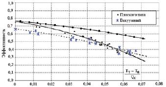 Рис. 3. Результаты эксперимента по определению энергетической характеристики солнечных коллекторов; --?--?-- теоретический расчет (без учета влияния оптического КПД)