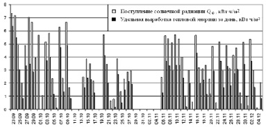 Рис. 4. Диаграмма поступления солнечной радиации и удельной выработки тепловой энергии вакуумным солнечным коллектором