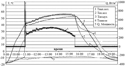 Рис. 5. Характерный режим работы коллектора (зимний период)