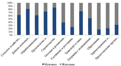 среднегодовая численность занятых в экономике по регионам